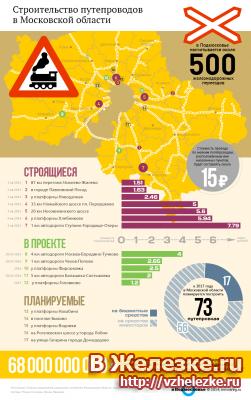 Сроки сдачи переездов через Горьковскую ЖД